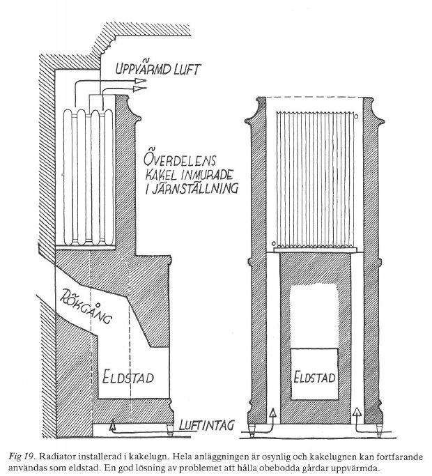 """En principritning för värmesystemet från 1930-talet i Tottieska gården, s. 77 i boken """"Skansens handbok i vården av gamla byggnader"""" (1981)."""